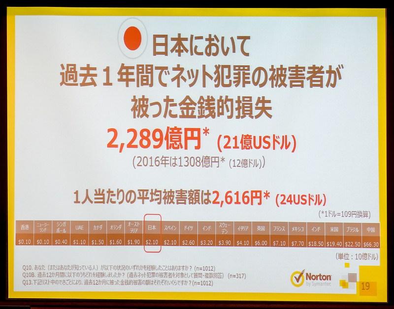 昨年の日本のネット犯罪被害額は2289億円で前年比1.7倍 ノートンサイバーセキュリティ インサイトレポート発表会