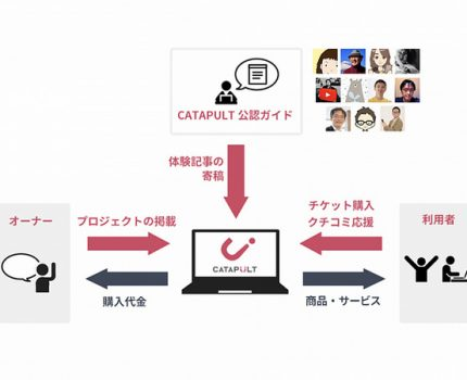AMNが新製品ローンチプラットフォームCATAPULTをサービス開始